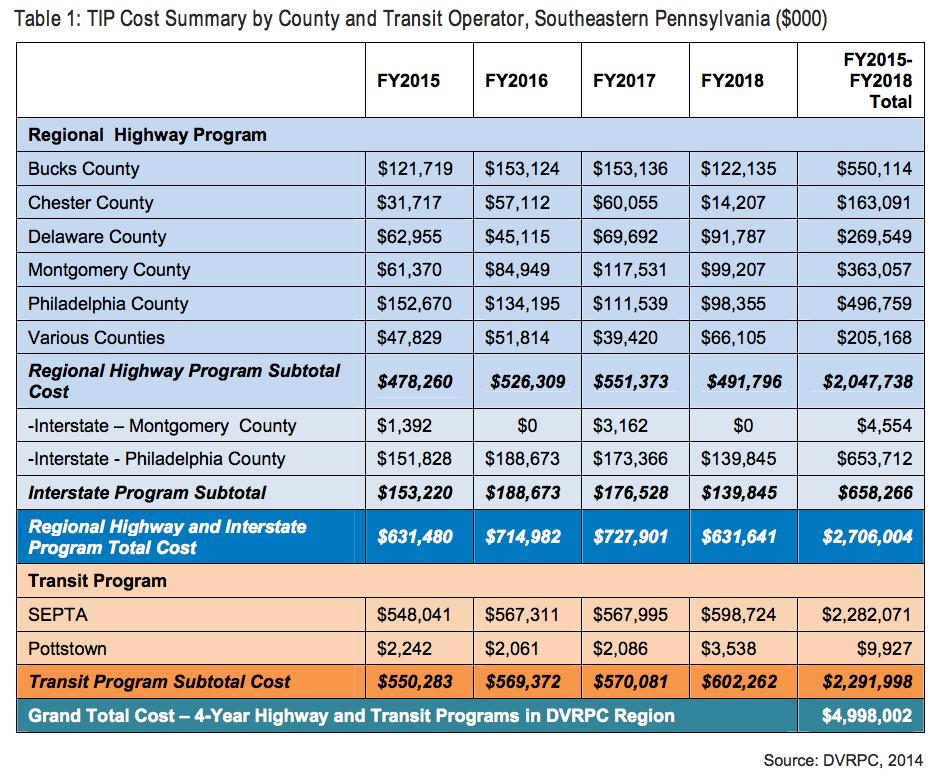 PA Draft Tip Budget
