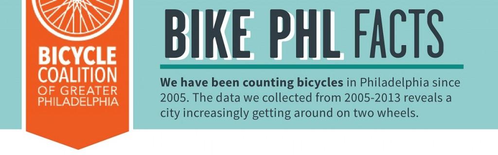 Bike PHL Facts header image