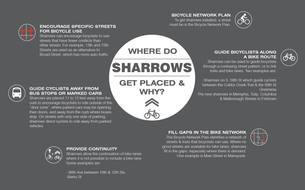 A graphic from MOTU about sharrows.