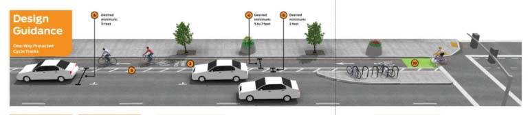 Design guidance for streets