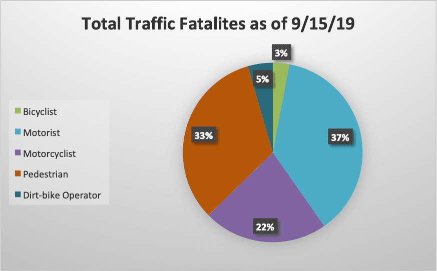 Total Traffic Fatalities in Philadelphia