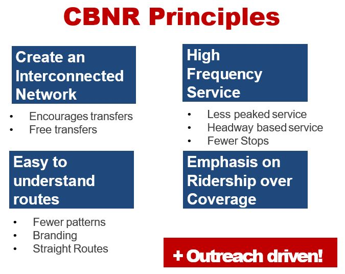 SEPTA CBNR Principles listed