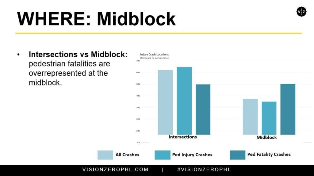 Two graphs comparing pedestrian injuries and fatal crashes at midblock locations vs. intersections