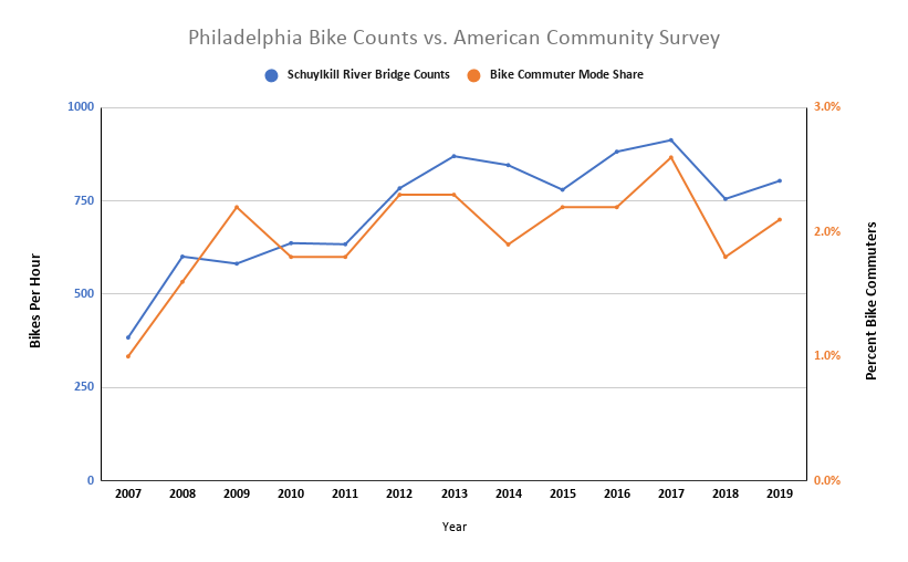 Latest Census Data Shows Bicycle Commuting Trending Upward