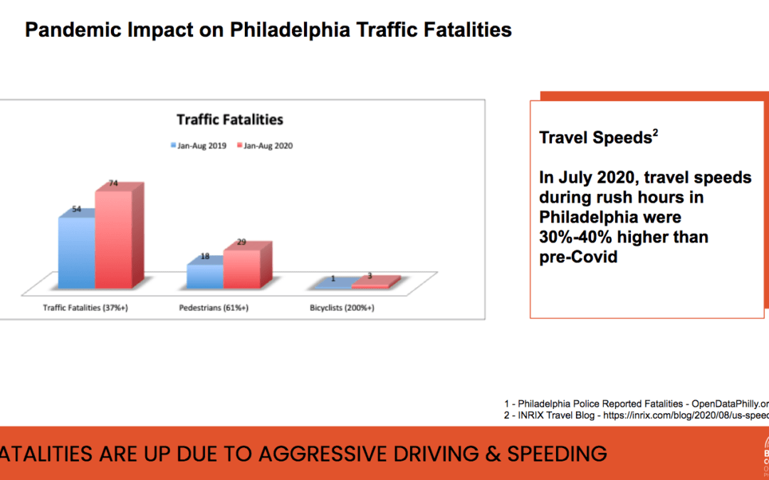 Traffic Fatalities Up This Year Compared To Last — Even With Fewer Drivers on The Road