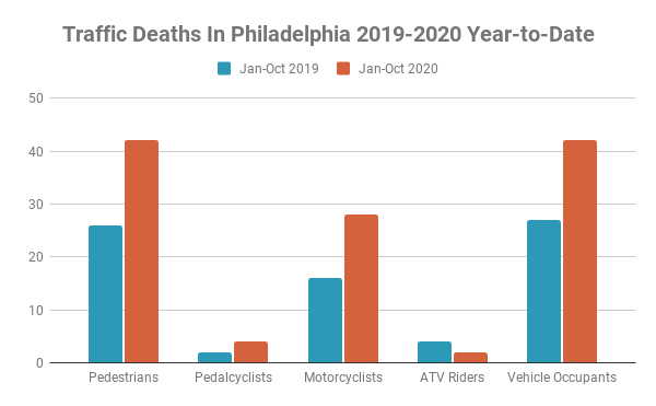 Traffic Fatalities in Philadelphia at Highest Level in 23 Years